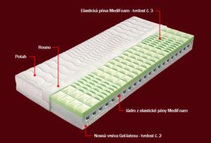 Matrace Adéla, Matrace Letovice, studio matrací, vystaveno 50 nejprodávanějších matrací
